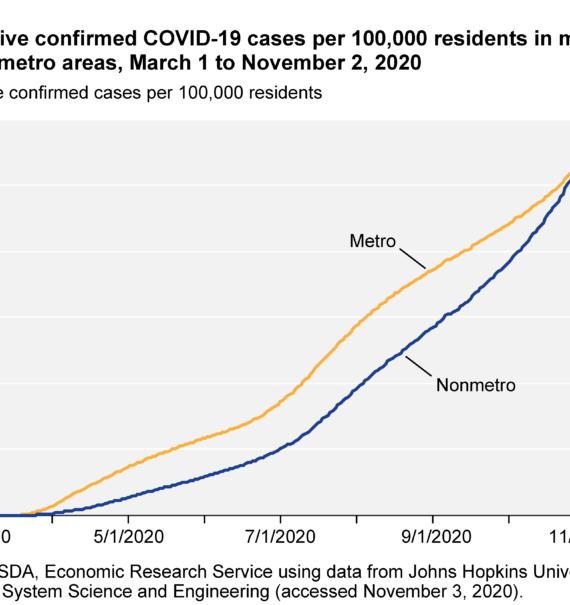 Cumulative Confirmed COVID-19 Cases Metropolitan vs Non-Metropolitan